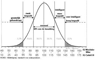 Gausse curve