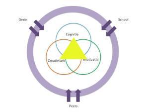 De persoonlijkheid wordt sterker doordat de omgevingsfactoren juist  wel stimulerend zijn voor het kind
